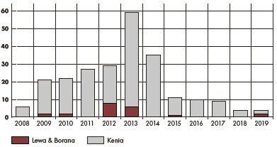 Tabelle Poaching Lewa Nashorn